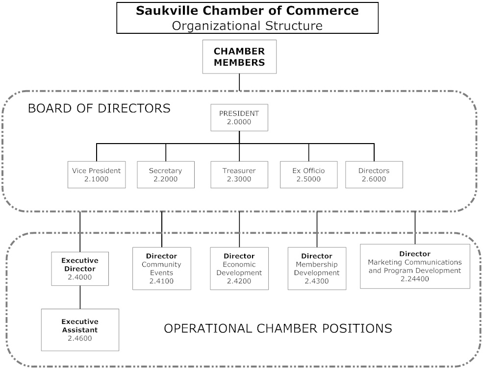 Saukville Chamber Organizational Structure